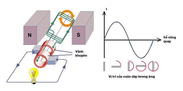 Cách tạo ra dòng điện xoay chiều