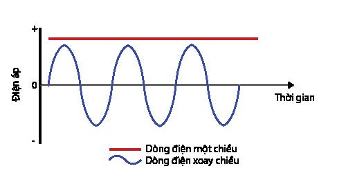 So sánh tần số dòng điện 1 chiều và xoay chiều