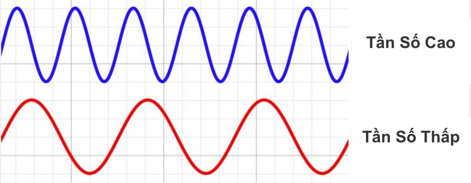 Tần số là gì ? Phân biệt tần số cao và tần số thấp