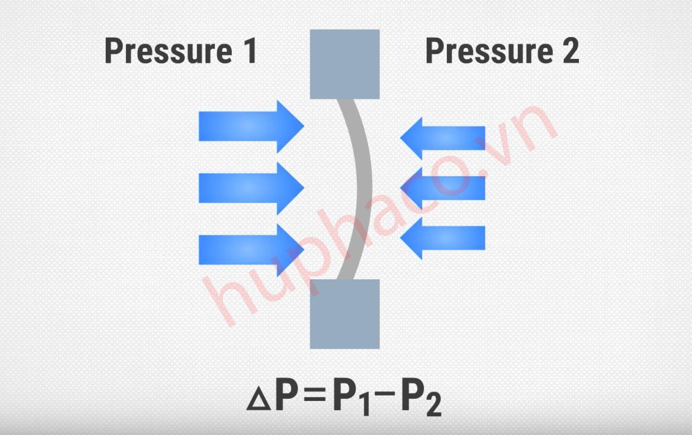 Áp suất chênh áp được dùng để đo sự chênh lệch áp suất