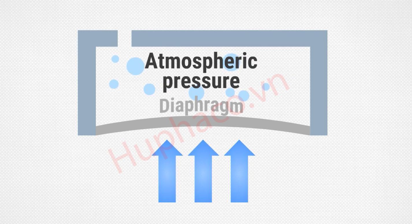 Áp suất khí quyển được sử dụng phổ biến nhất