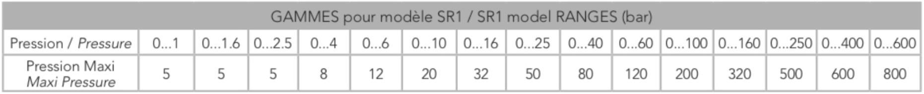 Thông số quá áp của cảm biến áp suất SR1 – Georgin / Pháp