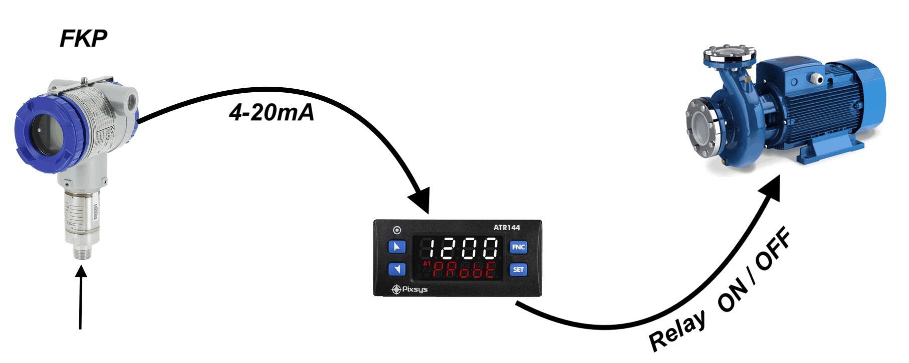 Cảm biến áp suất dùng để đóng ngắt bơm thông qua bộ điều khiển ATR144