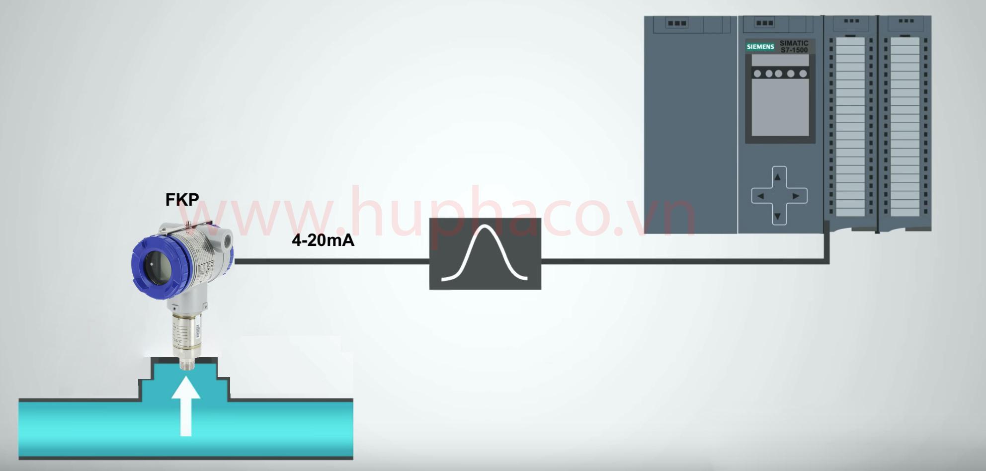 Cảm biến áp suất nước truyền tín hiệu 4-20mA về PLC