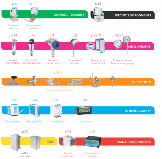 Georgin – Pháp với các thiết bị chuyên dùng đo áp suất với độ chính xác cao