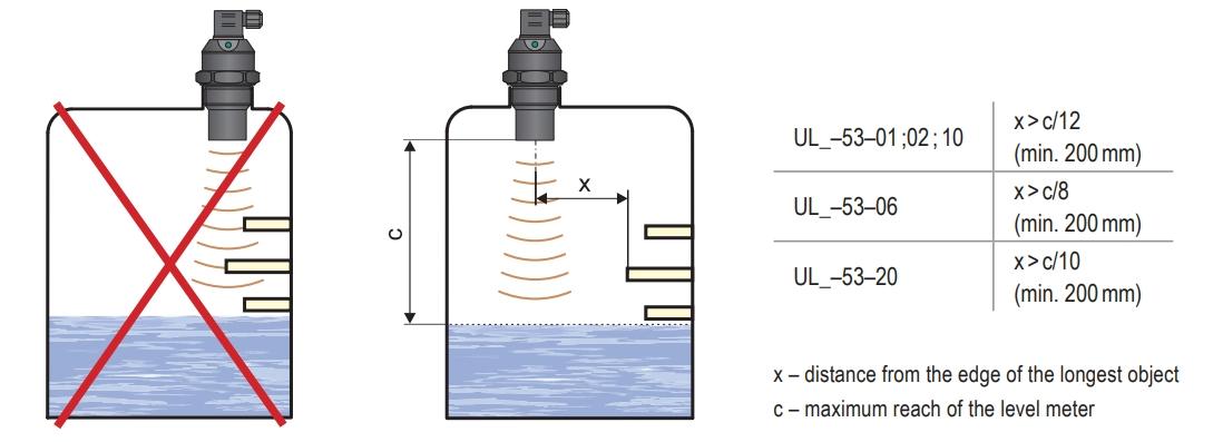 Khoảng cách tối thiểu đến các vật trong bể khi lắp cảm biến siêu âm