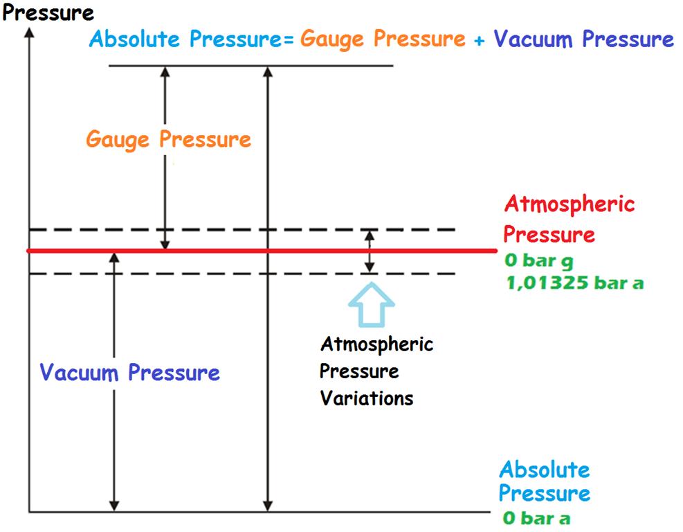 Nguyên lý đo chênh áp