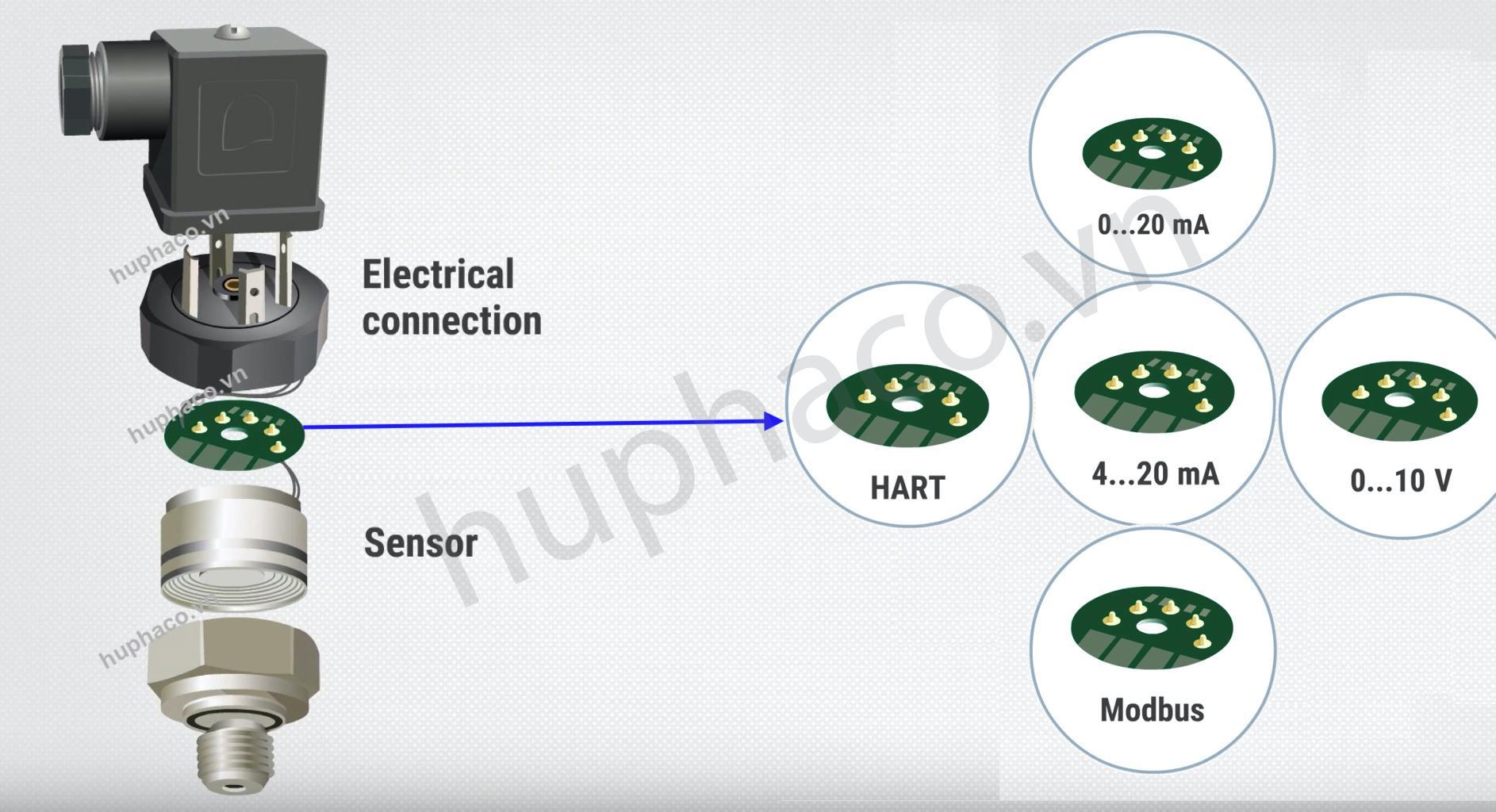 Tín hiệu 4-20mA được dùng phổ biến trên cảm biến áp suất